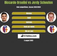 Riccardo Orsolini vs Jerdy Schouten h2h player stats