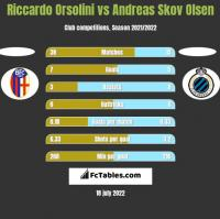 Riccardo Orsolini vs Andreas Skov Olsen h2h player stats