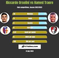 Riccardo Orsolini vs Hamed Traore h2h player stats