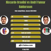 Riccardo Orsolini vs Andri Fannar Baldursson h2h player stats