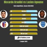 Riccardo Orsolini vs Lucien Agoume h2h player stats