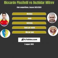 Riccardo Piscitelli vs Bozhidar Mitrev h2h player stats