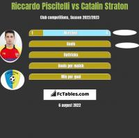 Riccardo Piscitelli vs Catalin Straton h2h player stats