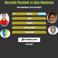 Riccardo Piscitelli vs Dinu Moldovan h2h player stats