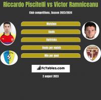 Riccardo Piscitelli vs Victor Ramniceanu h2h player stats