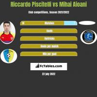 Riccardo Piscitelli vs Mihai Aioani h2h player stats