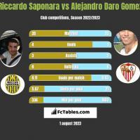 Riccardo Saponara vs Alejandro Daro Gomez h2h player stats