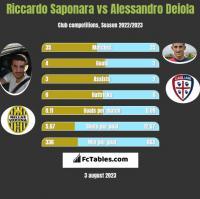 Riccardo Saponara vs Alessandro Deiola h2h player stats