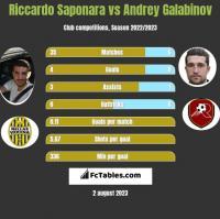 Riccardo Saponara vs Andrey Galabinov h2h player stats
