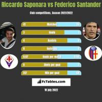 Riccardo Saponara vs Federico Santander h2h player stats