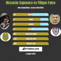 Riccardo Saponara vs Filippo Falco h2h player stats