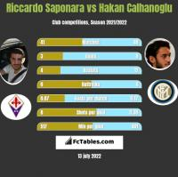 Riccardo Saponara vs Hakan Calhanoglu h2h player stats