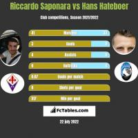 Riccardo Saponara vs Hans Hateboer h2h player stats