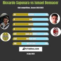 Riccardo Saponara vs Ismael Bennacer h2h player stats