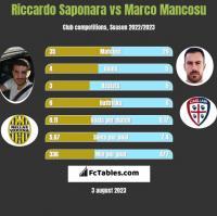 Riccardo Saponara vs Marco Mancosu h2h player stats