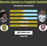 Riccardo Saponara vs Panagiotis Tachtsidis h2h player stats