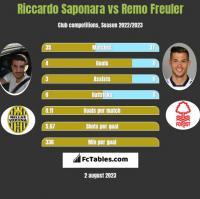 Riccardo Saponara vs Remo Freuler h2h player stats