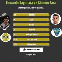 Riccardo Saponara vs Simone Faso h2h player stats