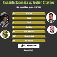 Riccardo Saponara vs Yevhen Shakhov h2h player stats
