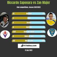 Riccardo Saponara vs Zan Majer h2h player stats