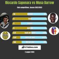 Riccardo Saponara vs Musa Barrow h2h player stats