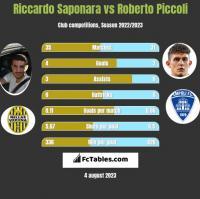 Riccardo Saponara vs Roberto Piccoli h2h player stats