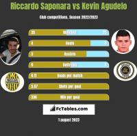 Riccardo Saponara vs Kevin Agudelo h2h player stats