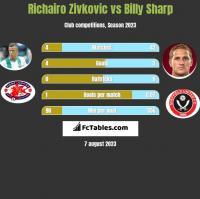 Richairo Zivkovic vs Billy Sharp h2h player stats