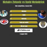 Richairo Zivkovic vs David McGoldrick h2h player stats