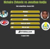 Richairo Zivkovic vs Jonathan Kodjia h2h player stats