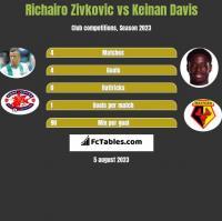 Richairo Zivkovic vs Keinan Davis h2h player stats