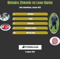 Richairo Zivkovic vs Leon Clarke h2h player stats