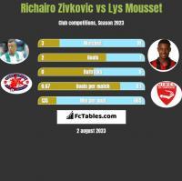 Richairo Zivkovic vs Lys Mousset h2h player stats