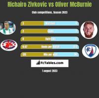 Richairo Zivkovic vs Oliver McBurnie h2h player stats