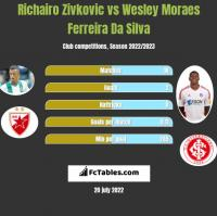 Richairo Zivkovic vs Wesley Moraes Ferreira Da Silva h2h player stats