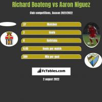 Richard Boateng vs Aaron Niguez h2h player stats