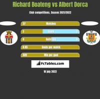 Richard Boateng vs Albert Dorca h2h player stats