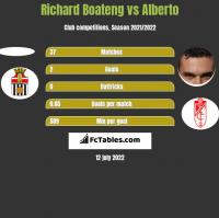 Richard Boateng vs Alberto h2h player stats