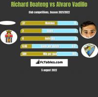 Richard Boateng vs Alvaro Vadillo h2h player stats