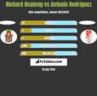 Richard Boateng vs Antonio Rodriguez h2h player stats