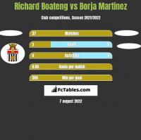 Richard Boateng vs Borja Martinez h2h player stats