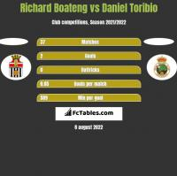 Richard Boateng vs Daniel Toribio h2h player stats