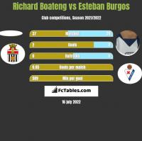 Richard Boateng vs Esteban Burgos h2h player stats