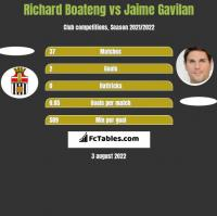 Richard Boateng vs Jaime Gavilan h2h player stats
