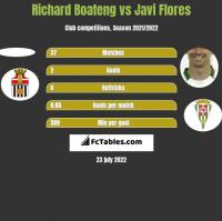 Richard Boateng vs Javi Flores h2h player stats