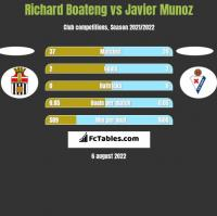 Richard Boateng vs Javier Munoz h2h player stats