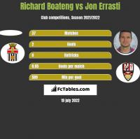 Richard Boateng vs Jon Errasti h2h player stats