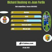 Richard Boateng vs Juan Forlin h2h player stats