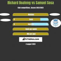 Richard Boateng vs Samuel Sosa h2h player stats