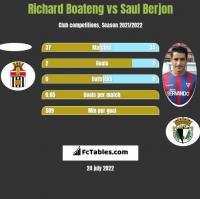 Richard Boateng vs Saul Berjon h2h player stats